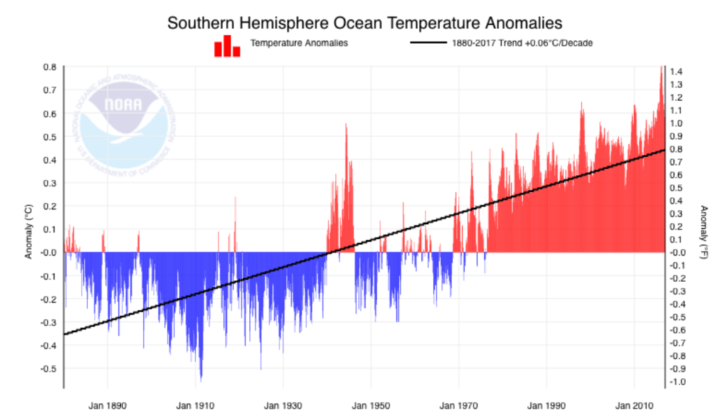 Source: ncdc.noaa.gov - Sth Hemisphere Water Temperatures